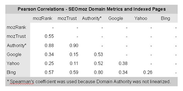Pearson Correlations - SEOmoz Domain Metrics and Indexed Pages