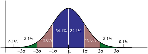 Gaussian distribution with one, two and three standard deviation markings