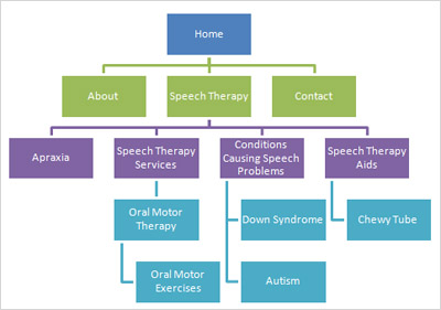 Expanded Website Structured Based on Speech Therapy Keyword Research