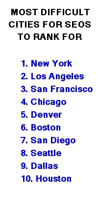 Most Difficult Cities for SEOs to Rank For