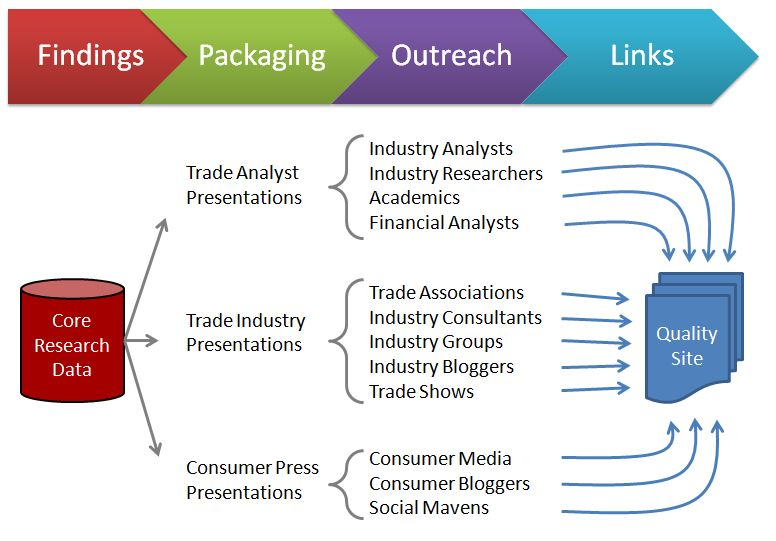 Research Flow Infographic