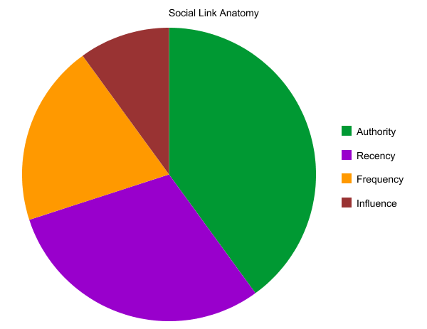social link value graph