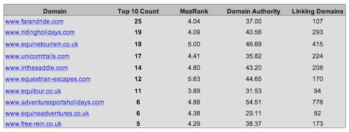Competitive Analysis in Under 60 Seconds Using Google Docs Moz – Competitive Analysis Templates