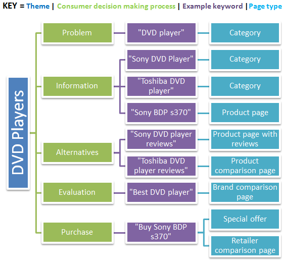 Web Page Site Map Example: Using E-Commerce Keyword Research To Hook More Customers