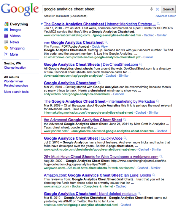 The cheat sheet had reached position 6 in the SERP by Sunday.