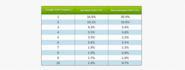 Google CTR blended data table - ImposSERPble