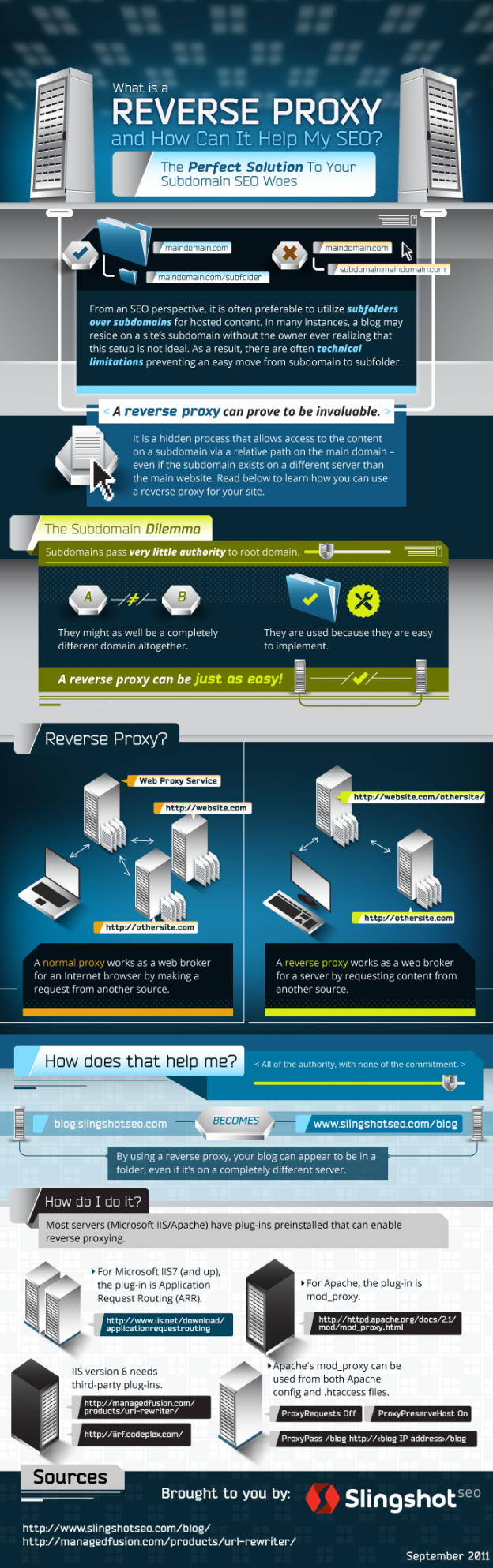 What is a Reverse Proxy and How Can it Help My SEO? - Moz