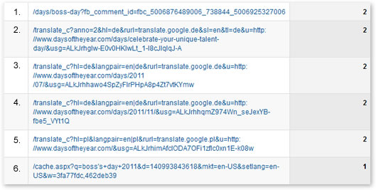 Example of arbitrary query parameters appended to URL page reports in Google Analytics