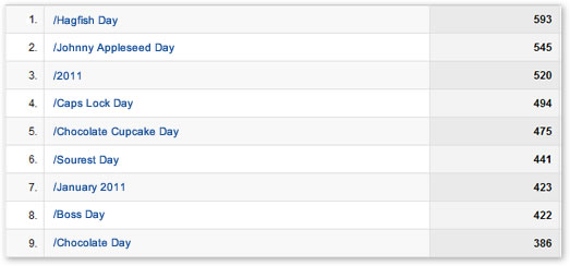 An example of using virtual pageviews in Google Analytics