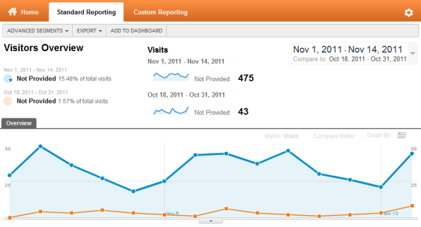 Google Analytics Not Provided Segment