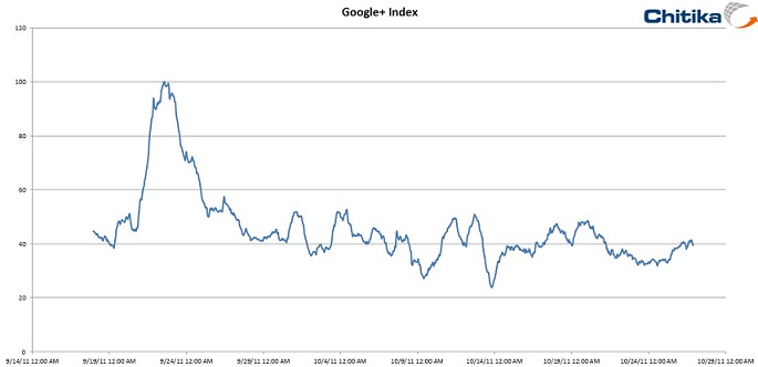 Google+ Traffic Index
