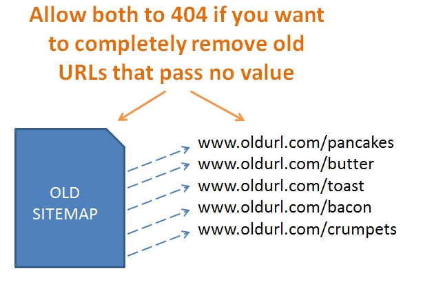 Image of Old Sitemaps and URLs 404'ing