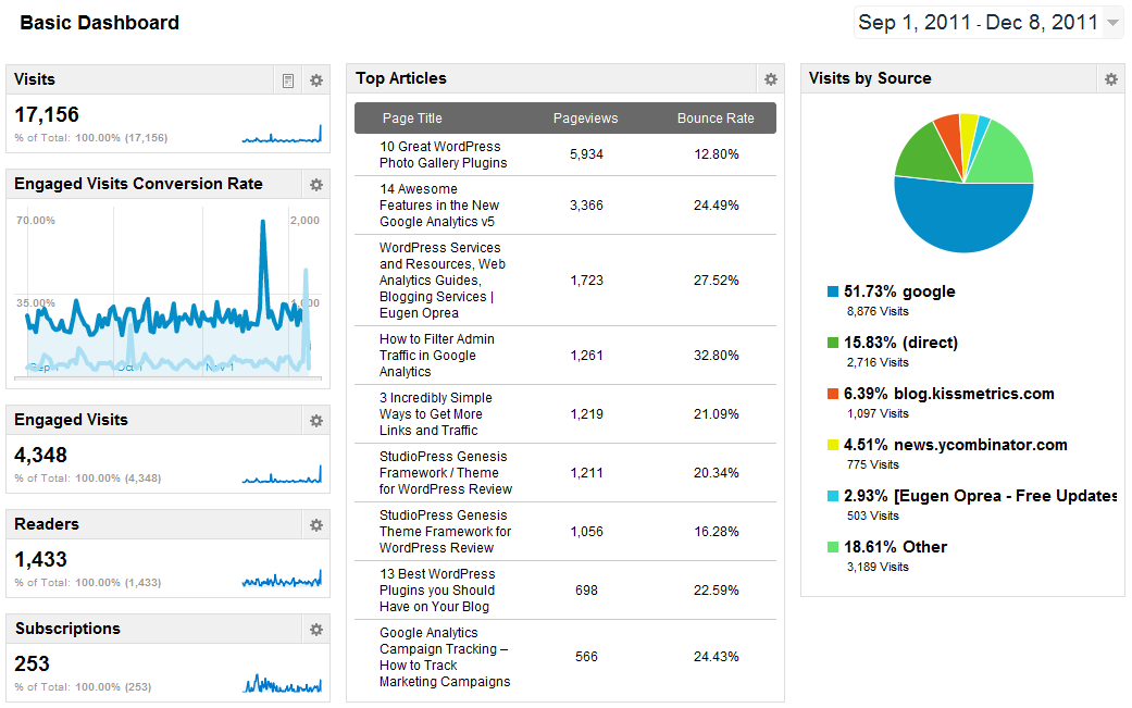 5 Insightful Google Analytics Dashboards Youmoz Moz