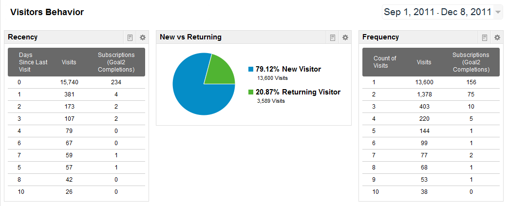 Visitors Behavior Dashboard