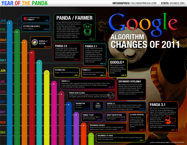 2011 Google ALgorithm Changes