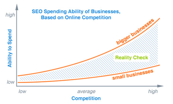 SEO Spending Ability, based on Online Competition