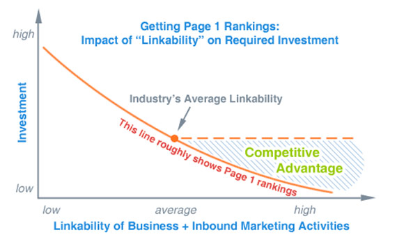 Getting Competitive Advantage by Increasing Business Linkability