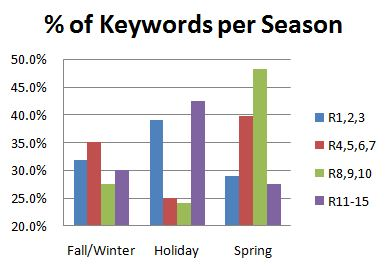 Seasonal Keyword Distribution