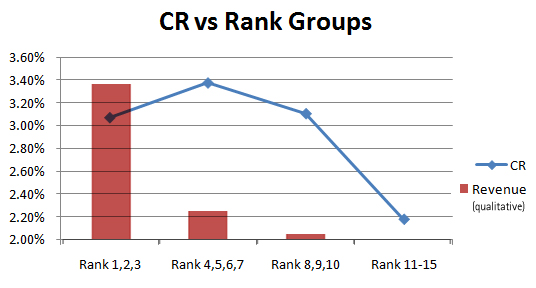 Conversion Rank versus SERP Rank