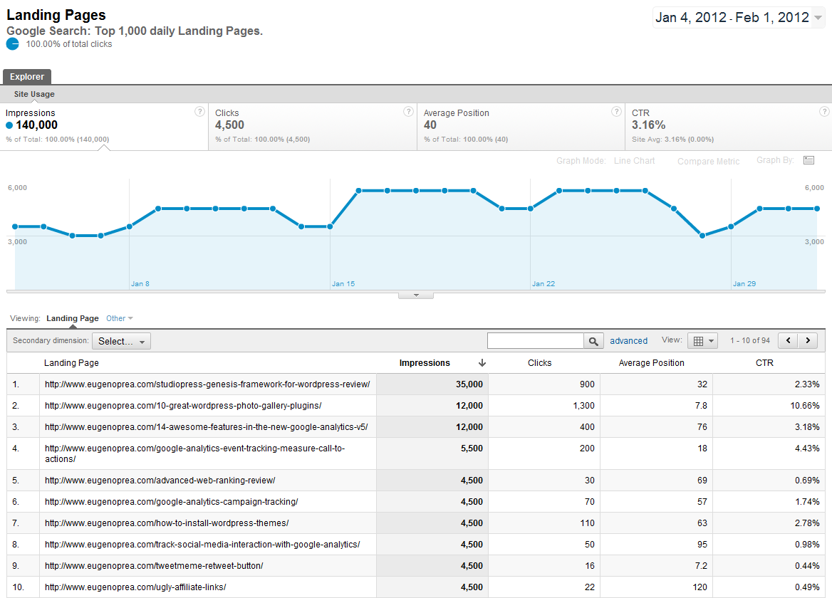 Google Analytics and Google Webmaster Tools