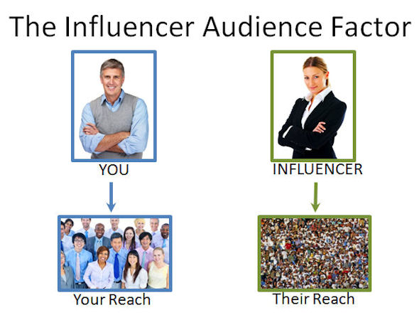Influencers have Different and Large audiences