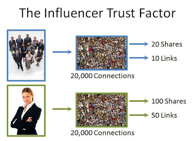 People more likely to trust influencer recommendations