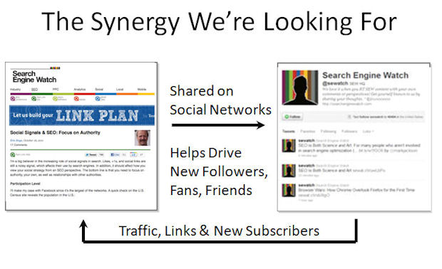 Social Media and Blogs Reinforce each other