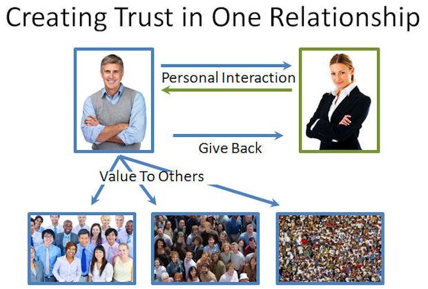 Create Trust through Active Contribution