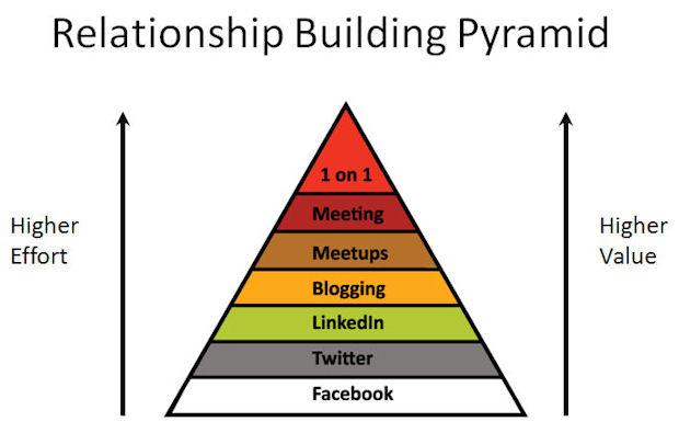 morgan and hunt model of relationship marketing images