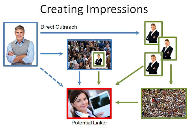Multiple Impressions Increases Share Chances