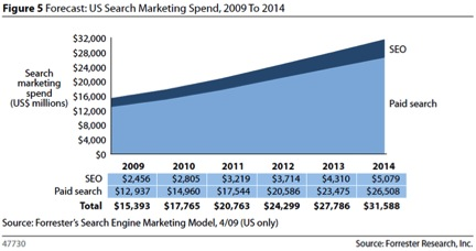 Search Marketing Spend Projection