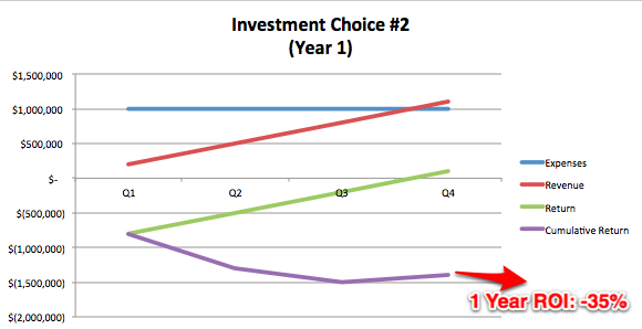 Investment Choice #2, Year 1