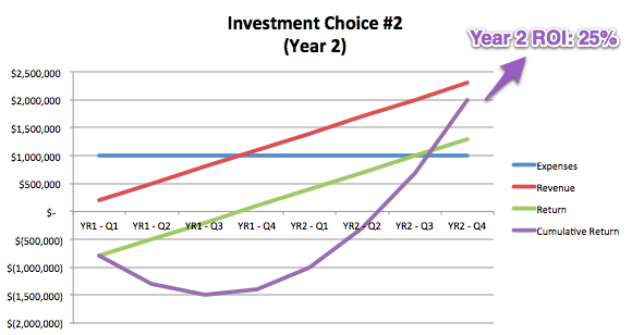 Investment Choice #2, Year 2