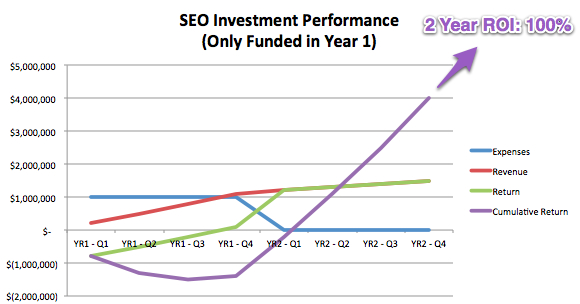 SEO Investment Year 1 Only