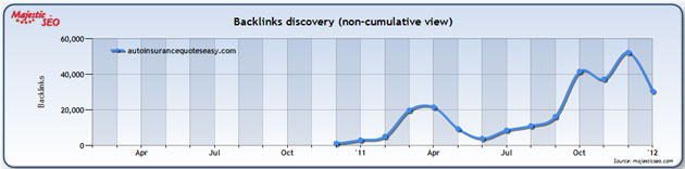Majestic SEO Backlink Discovery Chart