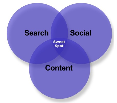 Inbound Marketing Sweet Spot