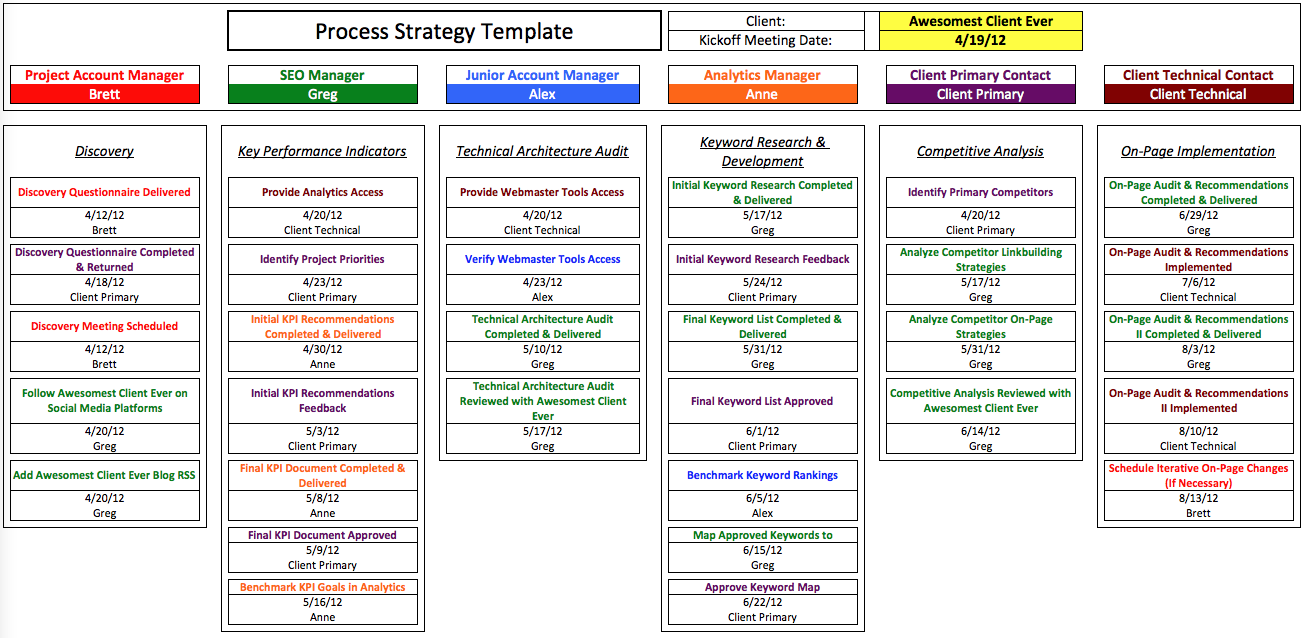 Automated deliverable scheduling never forget a milestone for Marketing deliverables template
