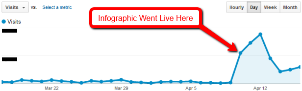 Analytics Traffic After Publishing Infographic