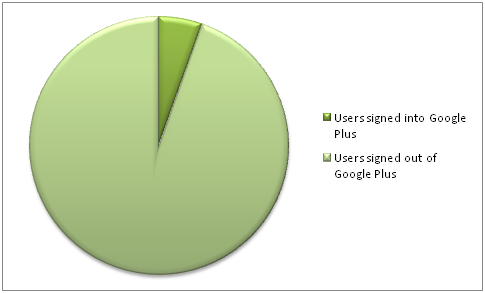 Google Plus Stats