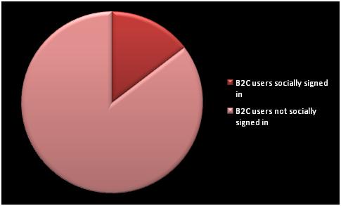 B2C Stats