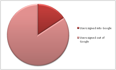 Google Stats