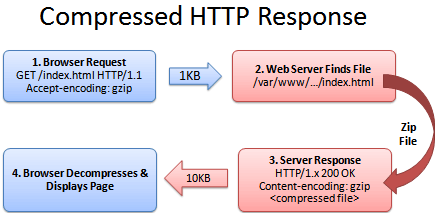 Compressed HTTP respond