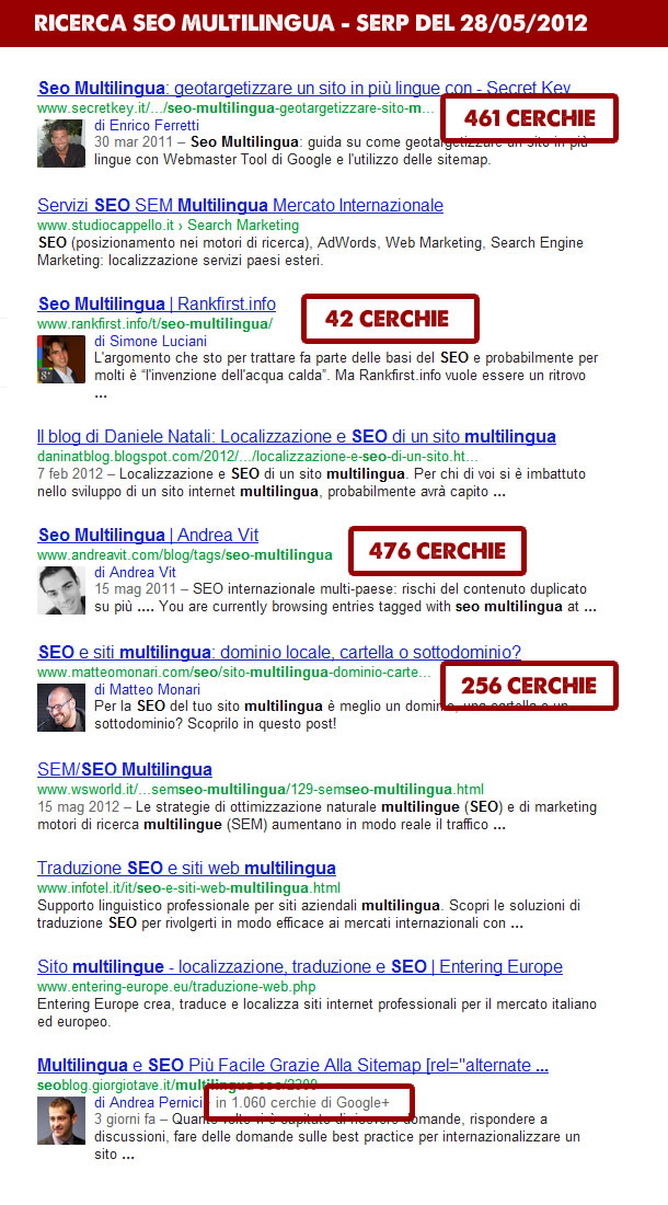 serp multilingual circles