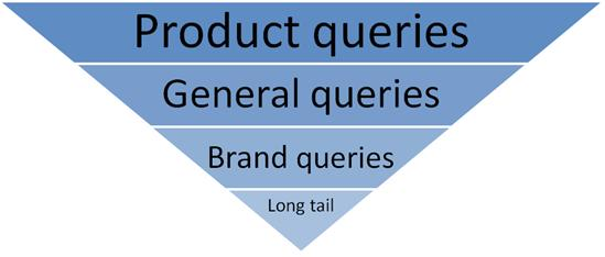 queries prioritization
