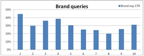 graph queries ctr graph