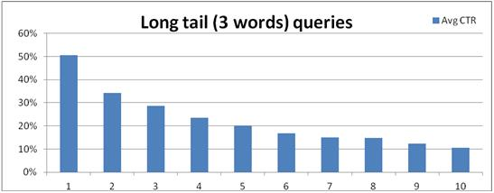 long tail 3 words ctr
