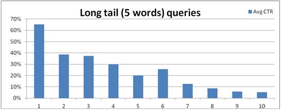 long tail 5 words ctr graph