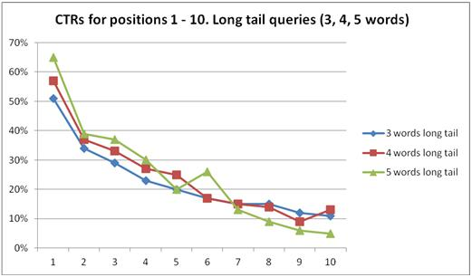 long tail queries comparison graph