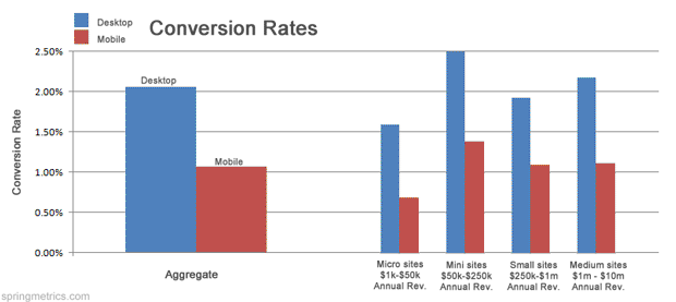 Conversion Rates for Mobile and Desktop visitors