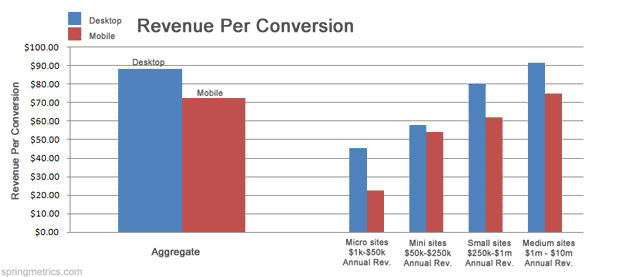 Revenue Per Conversion